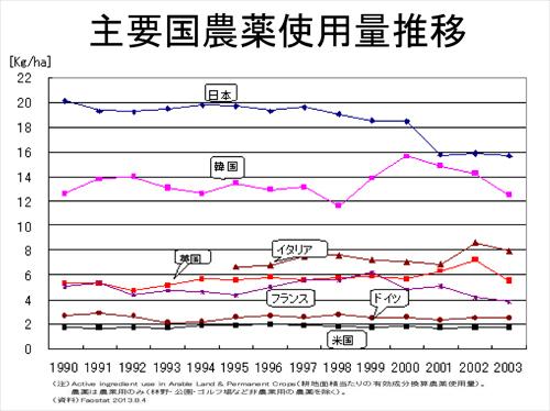 主要国農薬使用量推移
