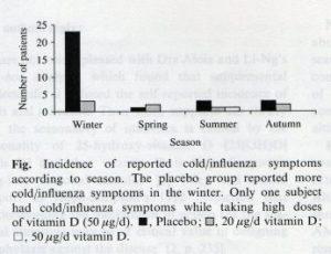 ビタミンD欠乏症候群②~天然抗生物質としてのビタミンD